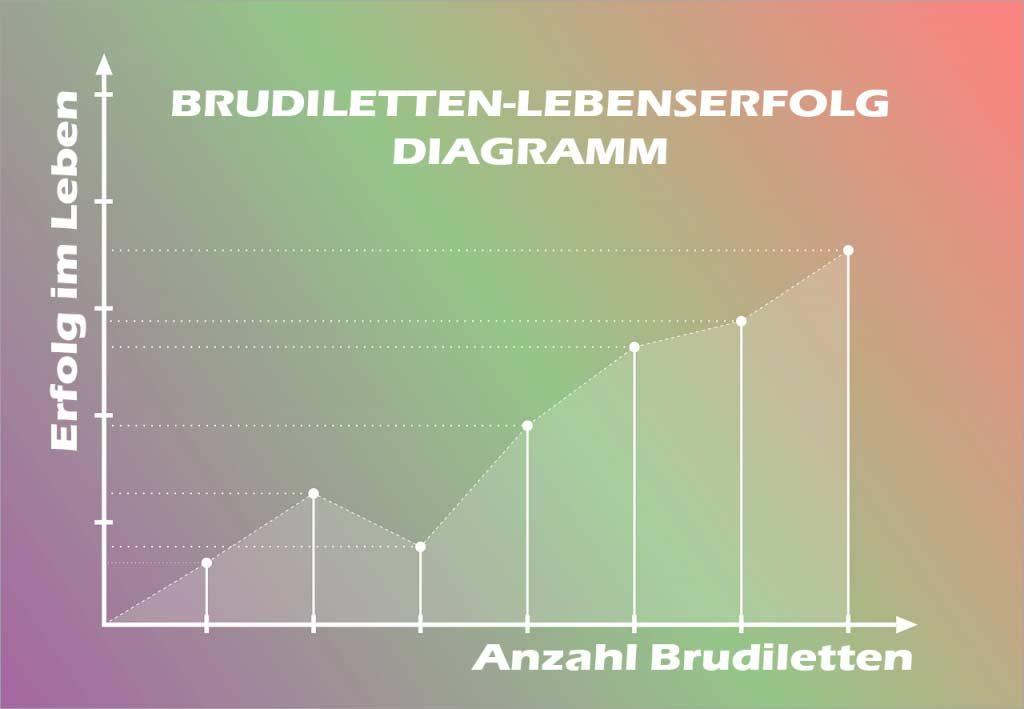 Brudiletten kaufen erfolg diagramm