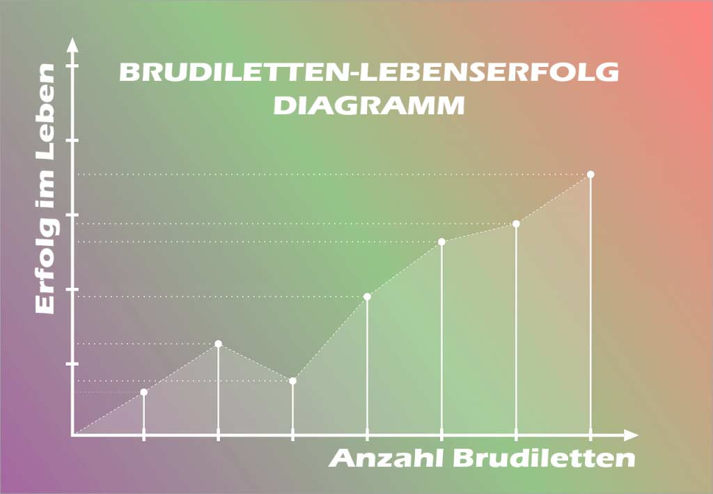 Brudiletten kaufen Diagramm